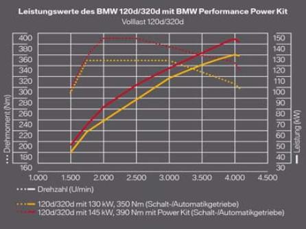 In rosso la resa della vostra BMW con il Diesel Kit Performance