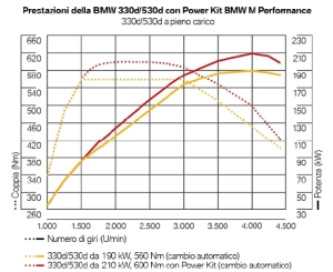 Grafico BMW Kit Performance
